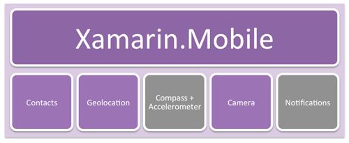 Xamarin 6 RC1/Alpha 6 发布,移动开发框架