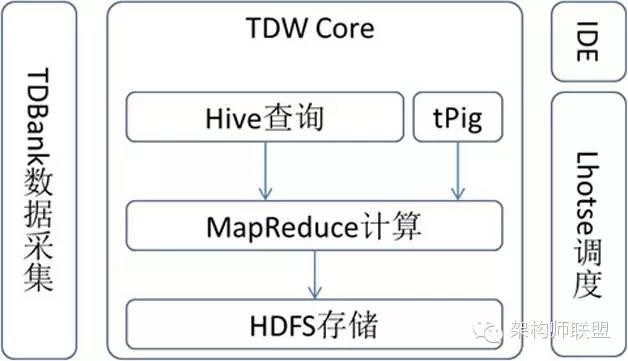 腾讯TDW:大型Hadoop集群应用