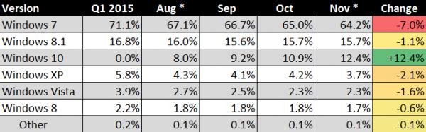Windows 10 现使用率已升至 12.4%