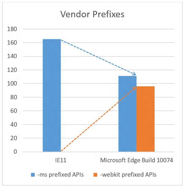 Microsoft Edge支持的webkit API列表