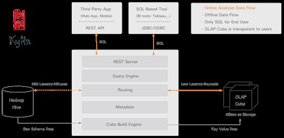 Kylin:基于Hadoop的开源数据仓库OLAP分析引擎