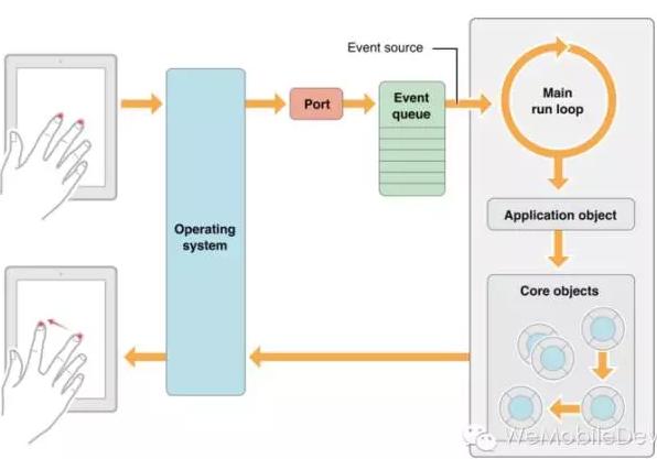iOS 事件处理机制与图像渲染过程
