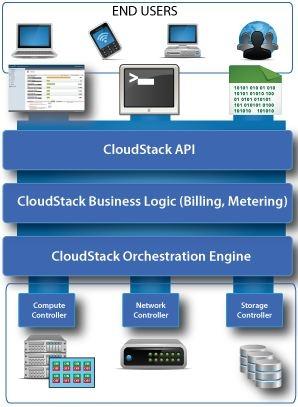 云服务软件基础平台 CloudStack