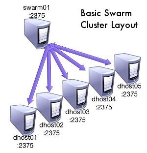 Docker Swarm入门(一)概观
