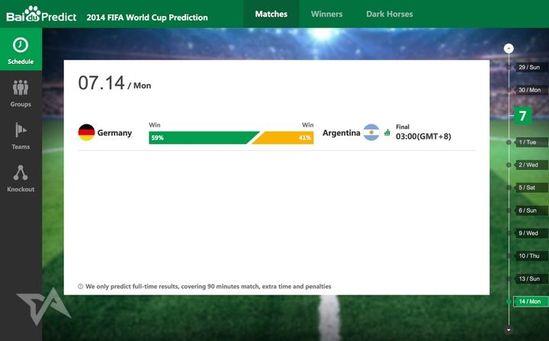 外媒:百度预测世界杯淘汰赛100%命中