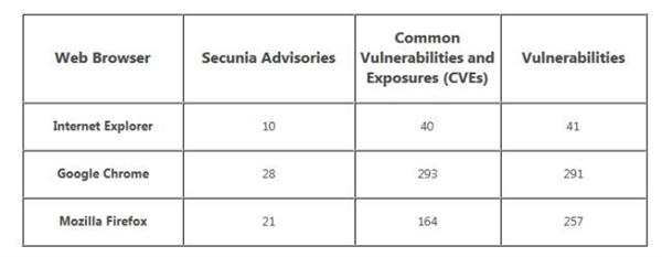 IE10/Chrome/火狐哪个更安全?