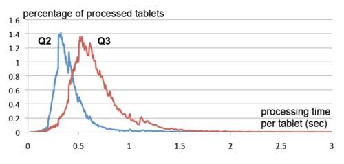 Google Dremel 原理 - 如何能3秒分析1PB