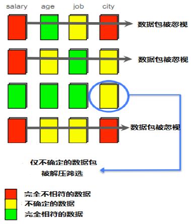 开源MySQL数据仓库解决方案:Infobright