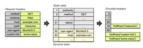 Web性能优化与HTTP/2