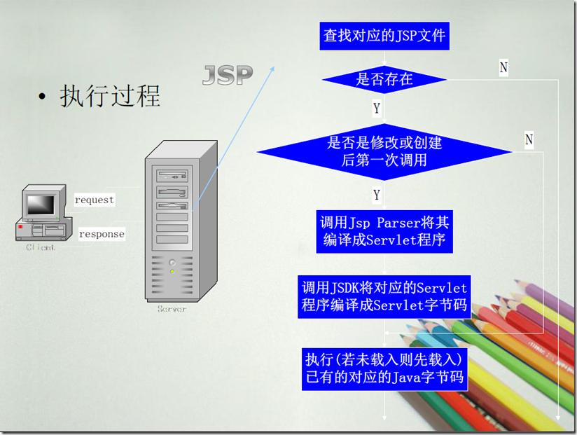 JSP执行过程详解