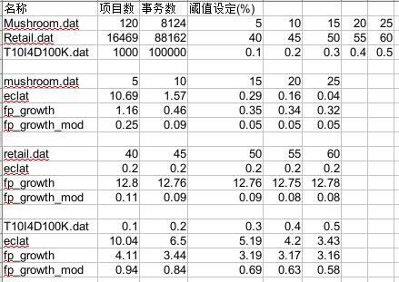 数据挖掘-Eclat算法
