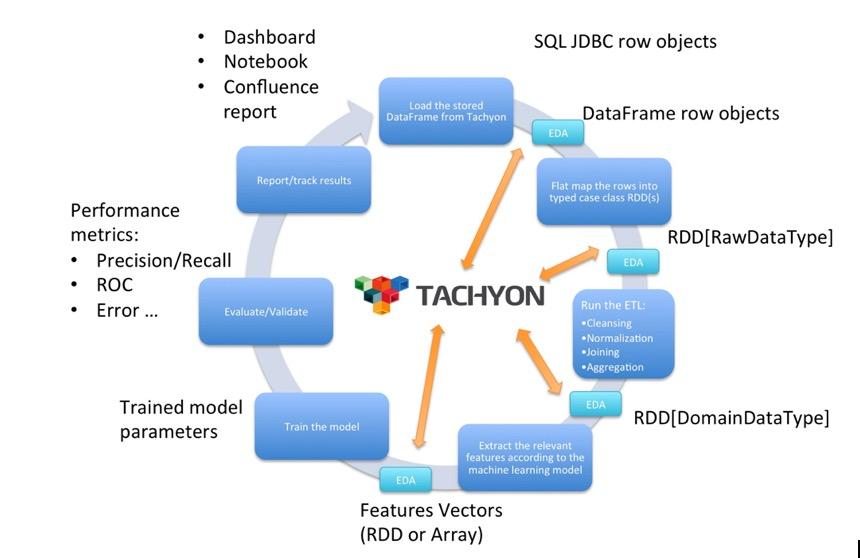 变不可能为可能,Tachyon帮助Spark变小时级任务到秒