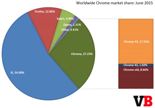 Chrome 浏览器强势追赶 IE