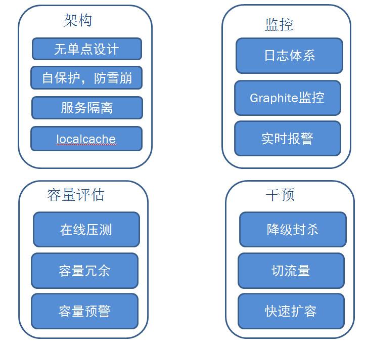 微博平台稳定性体系介绍
