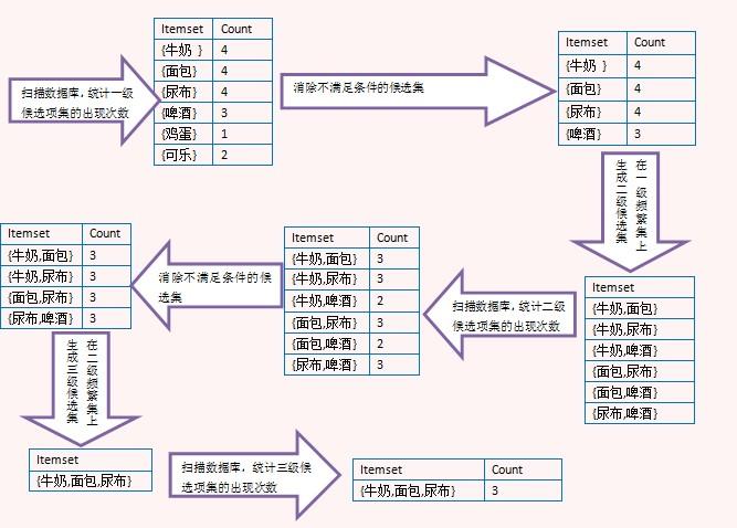 数据挖掘(1):关联规则挖掘基本概念与Aprior算法