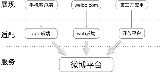 平台服务部署及Web框架