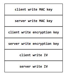 SSL/TLS 原理详解