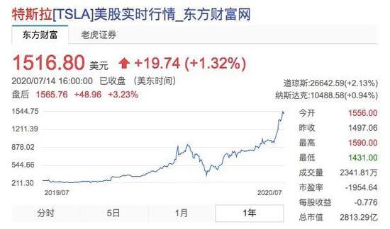 特斯拉股价近一年来涨势凶猛,图源东方财富网