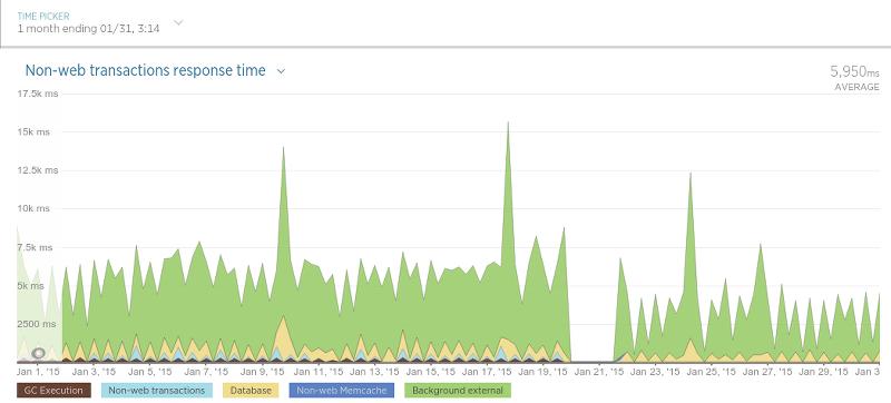 再见 MongoDB,你好 PostgreSQL