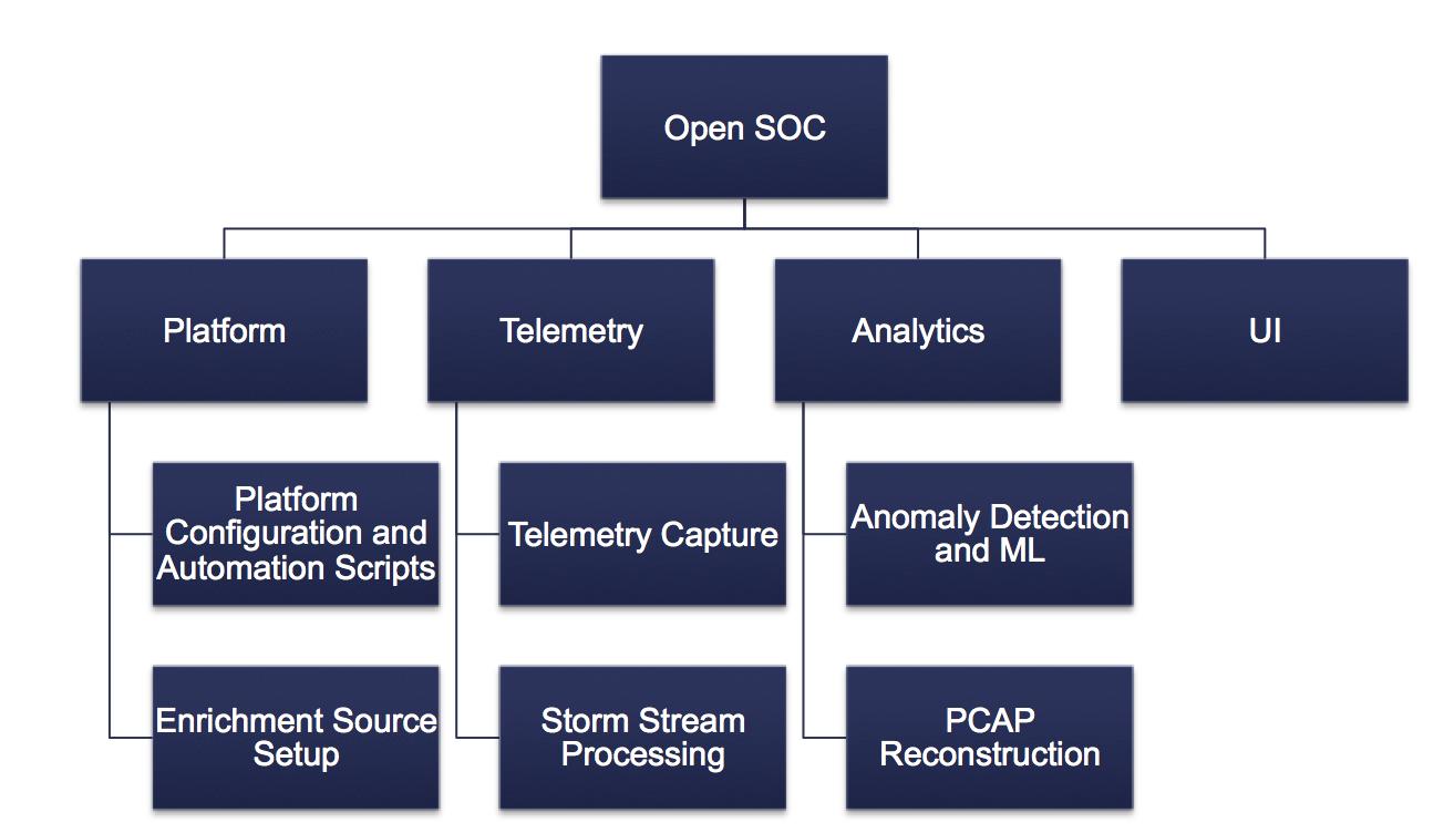 OpenSOC 即将开源