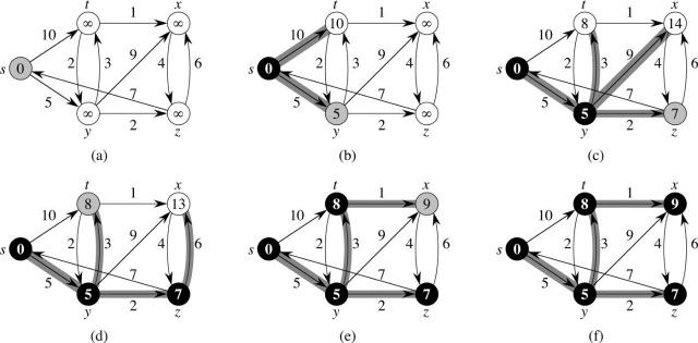 统治世界的十大算法