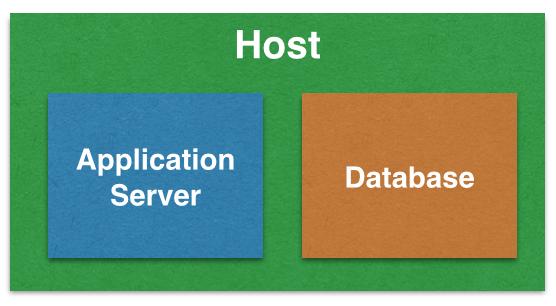 Docker容器链接