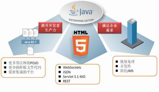 Java EE 7 新特性简介