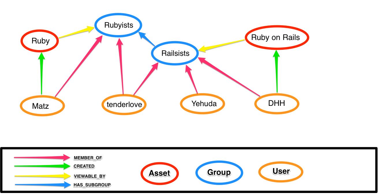 为什么你应该在你下个 Ruby APP 中使用 Neo4j