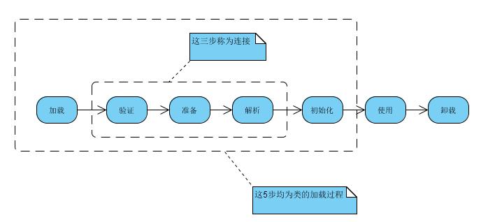 JVM类加载过程学习总结