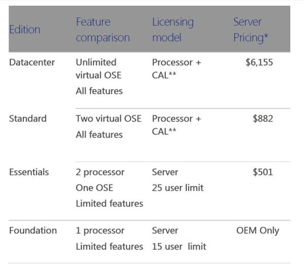 Windows Server 2012 R2售价曝光