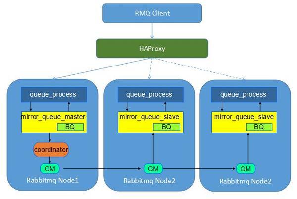OpenStack高可用核心架构分析