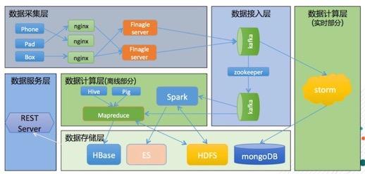 友盟吴磊: 移动大数据平台的架构、实践与数据增值