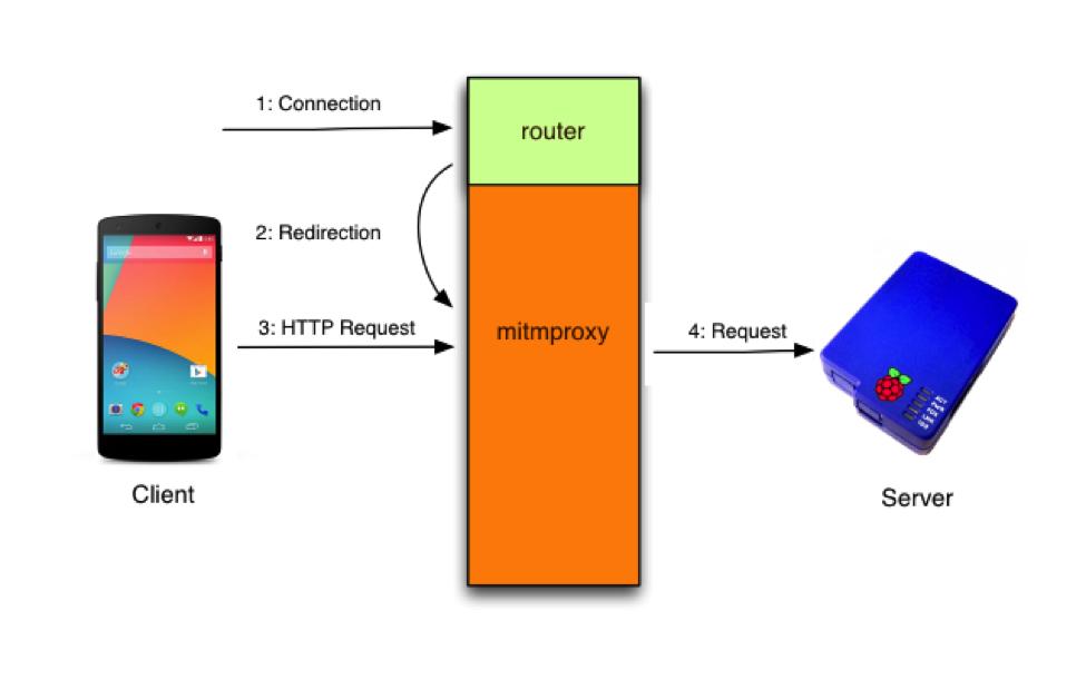 远程执行Android设备上的代码