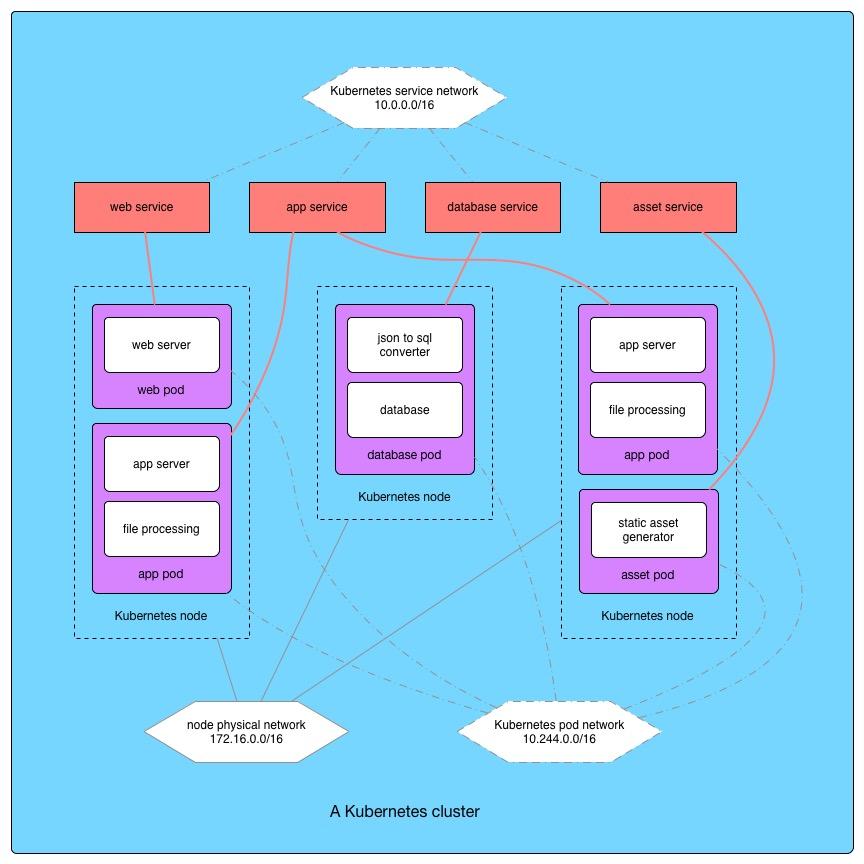 应用开发的先锋:容器和Kubernetes的故事