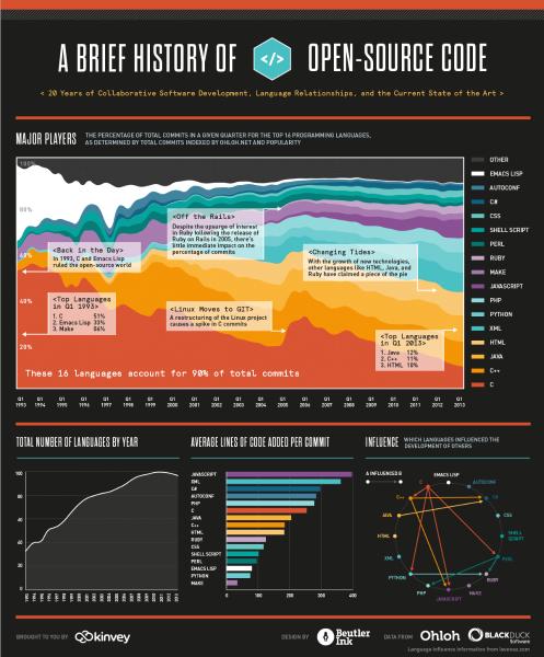 开源代码最近20年的可视化历史