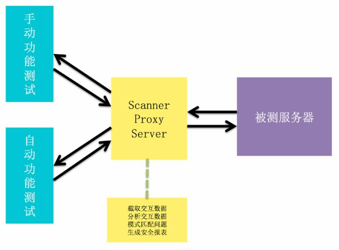 在CI中实现持续Web安全扫描