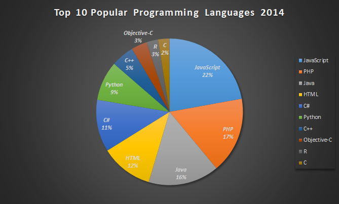 top-10-programming-languages-2014.png