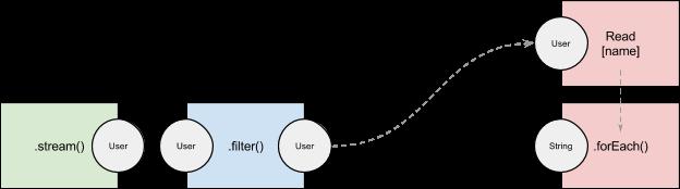把 Java 8 流解析成 SQL
