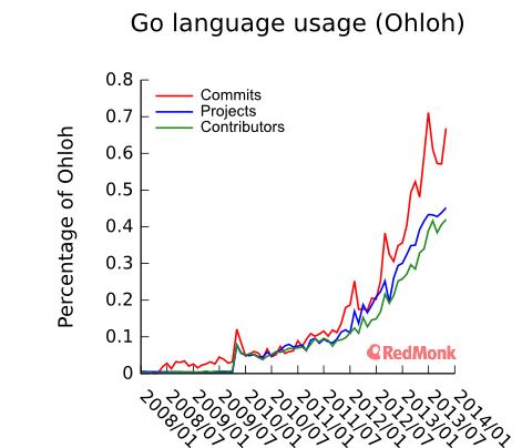 编程语言成互联网新战场 谷歌Go对抗FB Hack