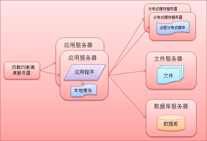 不为技术而技术:大型网站架构演化解析