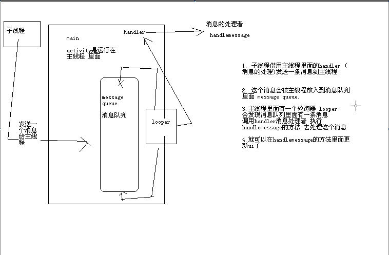 Android中的Handler机制