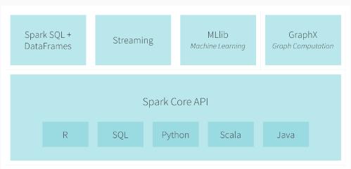 Spark生态顶级项目汇总