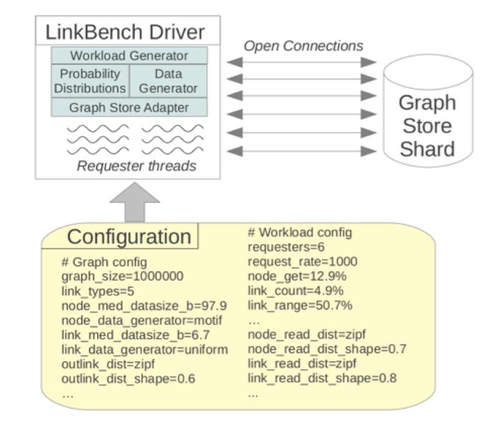 数据库基准测试工具:LinkBench