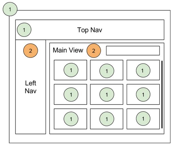 Angular 1 和 Angular 2 集成:无缝升级的方法