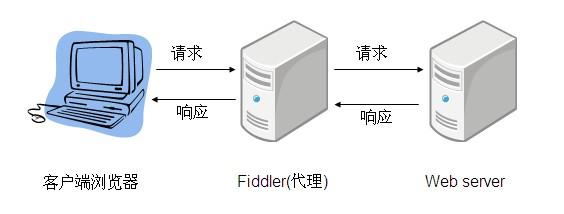 WEB/HTTP 调试利器 Fiddler 的一些技巧分享
