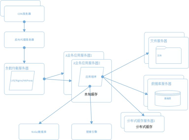 大型网站系统架构演化之路