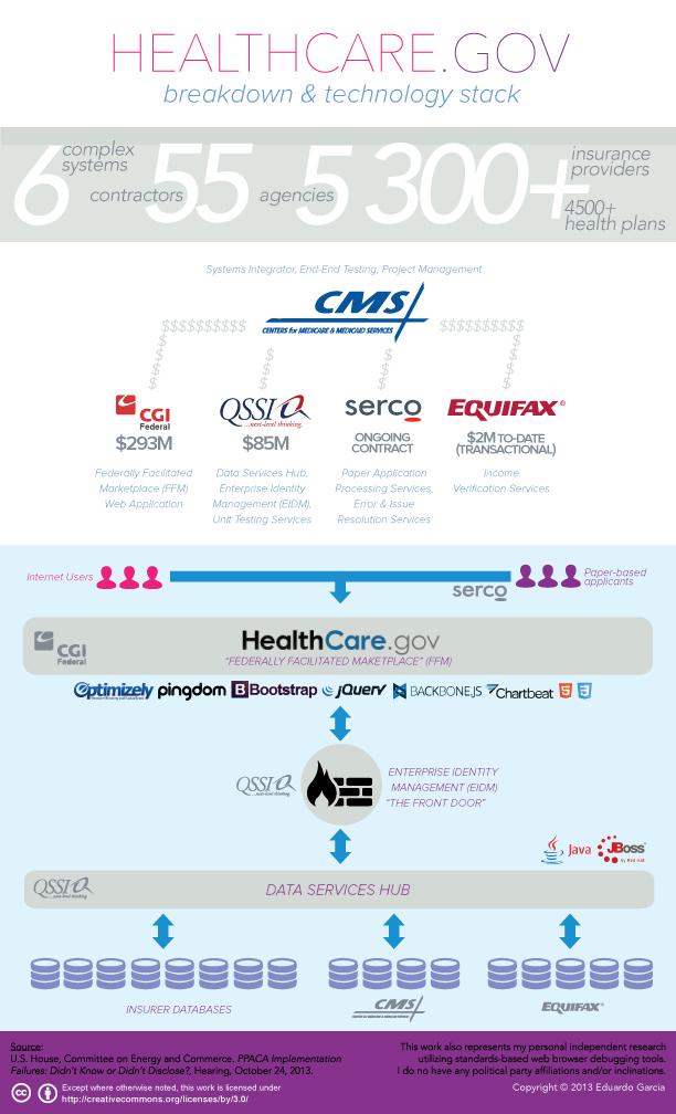 看看传说5亿行代码的Healthcare.gov网站的架构