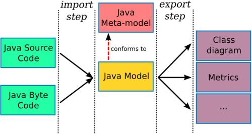 Java 反向工程软件 Minjava