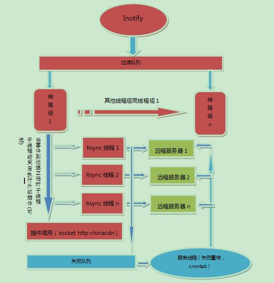 sersync基于rsync+inotify实现数据实时同步