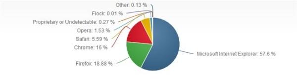 Chrome 与 IE 谁才是老大?数据也说不清了